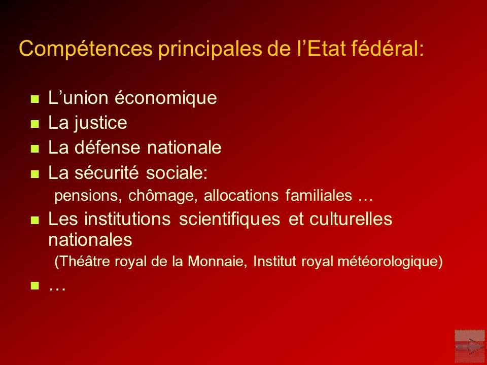 Compétences principales de lEtat fédéral: Lunion économique La justice La défense nationale La sécurité sociale: pensions, chômage, allocations famili