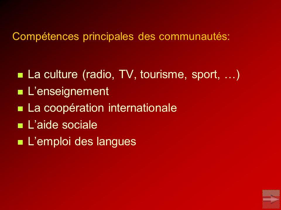 Compétences principales des communautés: La culture (radio, TV, tourisme, sport, …) Lenseignement La coopération internationale Laide sociale Lemploi