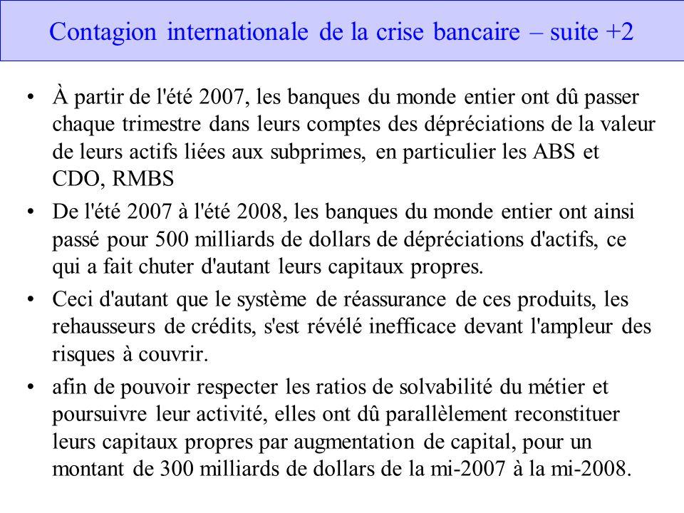 Contagion internationale de la crise bancaire – suite +2 À partir de l été 2007, les banques du monde entier ont dû passer chaque trimestre dans leurs comptes des dépréciations de la valeur de leurs actifs liées aux subprimes, en particulier les ABS et CDO, RMBS De l été 2007 à l été 2008, les banques du monde entier ont ainsi passé pour 500 milliards de dollars de dépréciations d actifs, ce qui a fait chuter d autant leurs capitaux propres.