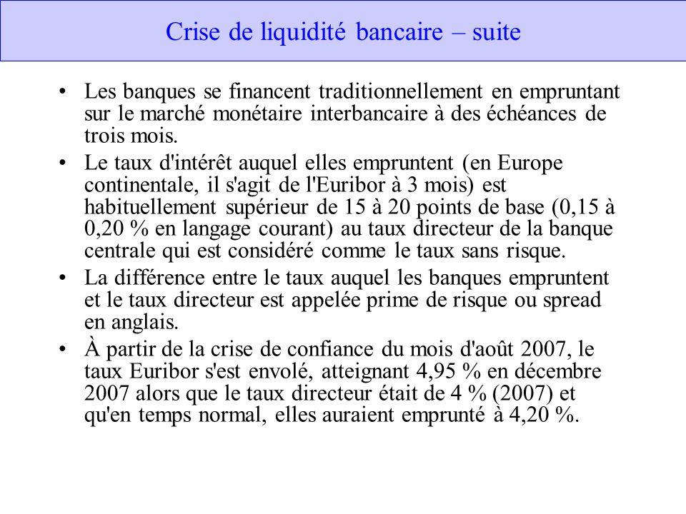 Crise de liquidité bancaire – suite Les banques se financent traditionnellement en empruntant sur le marché monétaire interbancaire à des échéances de trois mois.