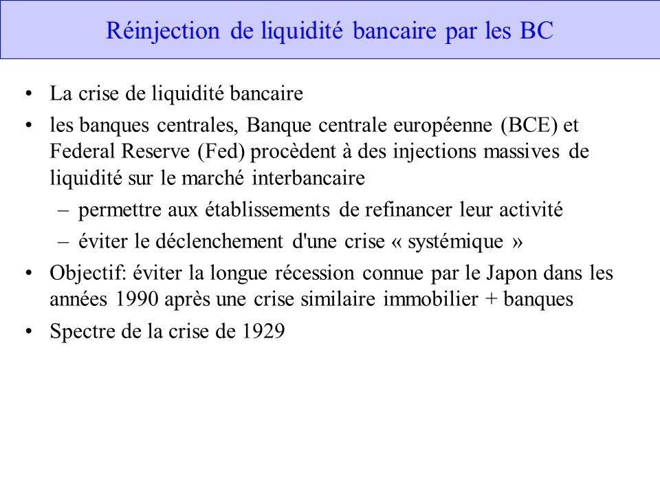 Réinjection de liquidité bancaire par les BC La crise de liquidité bancaire les banques centrales, Banque centrale européenne (BCE) et Federal Reserve (Fed) procèdent à des injections massives de liquidité sur le marché interbancaire –permettre aux établissements de refinancer leur activité –éviter le déclenchement d une crise « systémique » Objectif: éviter la longue récession connue par le Japon dans les années 1990 après une crise similaire immobilier + banques Spectre de la crise de 1929