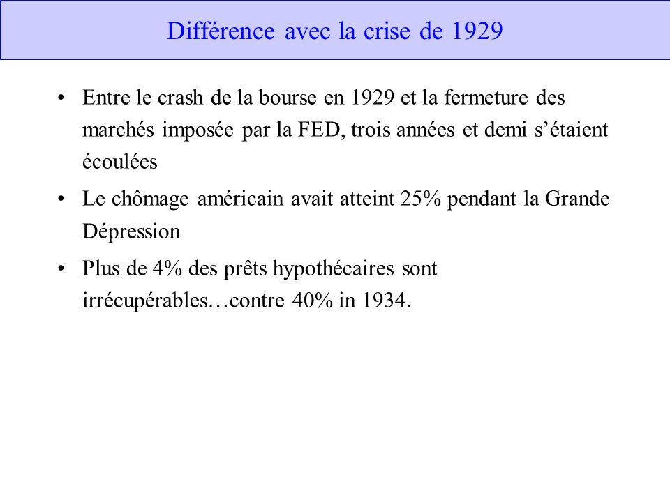 Différence avec la crise de 1929 Entre le crash de la bourse en 1929 et la fermeture des marchés imposée par la FED, trois années et demi sétaient écoulées Le chômage américain avait atteint 25% pendant la Grande Dépression Plus de 4% des prêts hypothécaires sont irrécupérables…contre 40% in 1934.