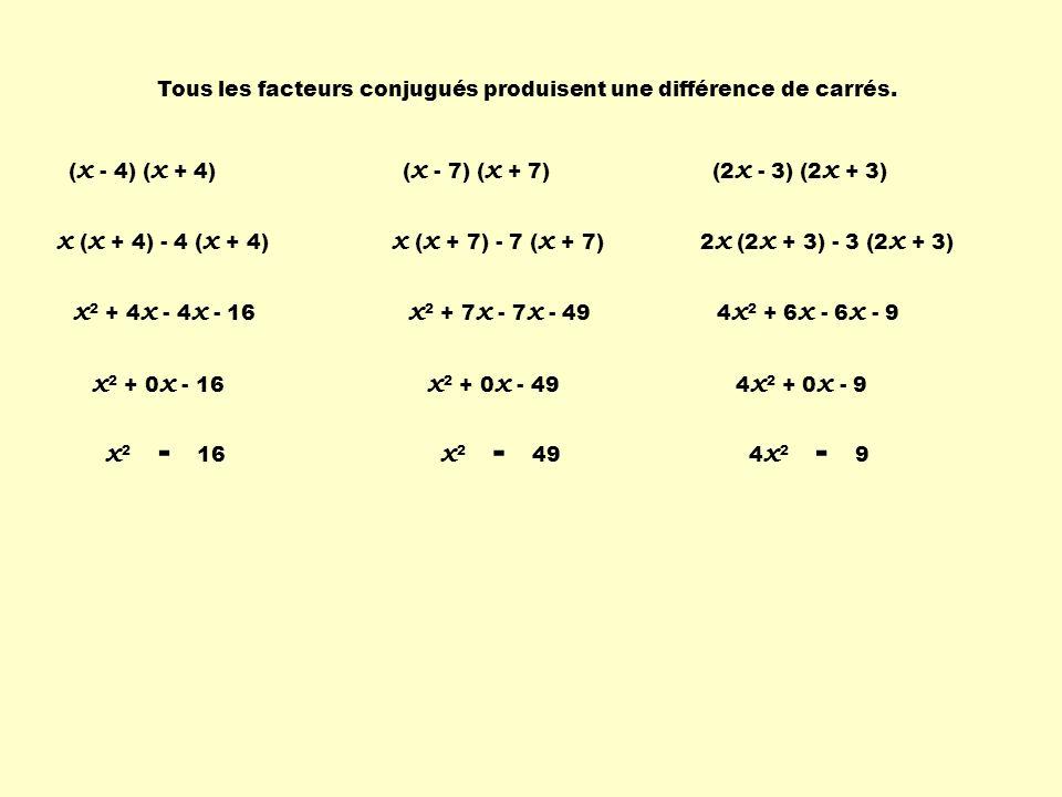 Tous les facteurs conjugués produisent une différence de carrés. x 2 + 4 x - 4 x - 16 ( x - 4) ( x + 4) x ( x + 4) - 4 ( x + 4) x 2 + 0 x - 16 x 2 - 1