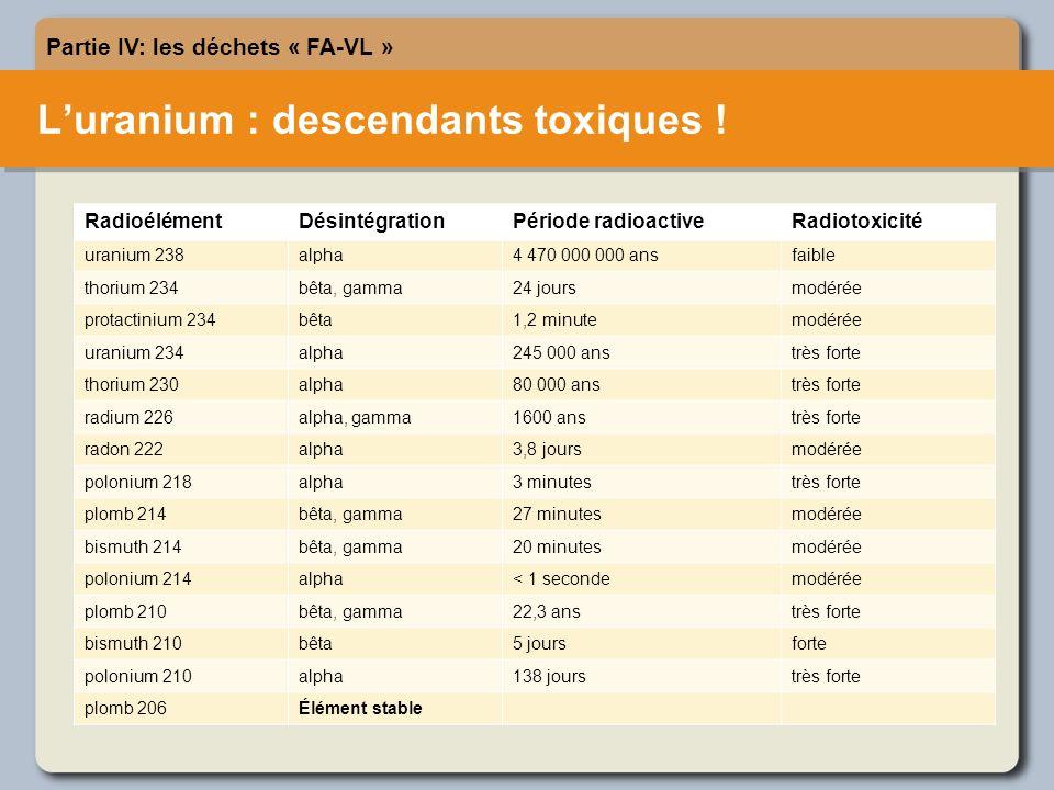 Luranium : descendants toxiques .