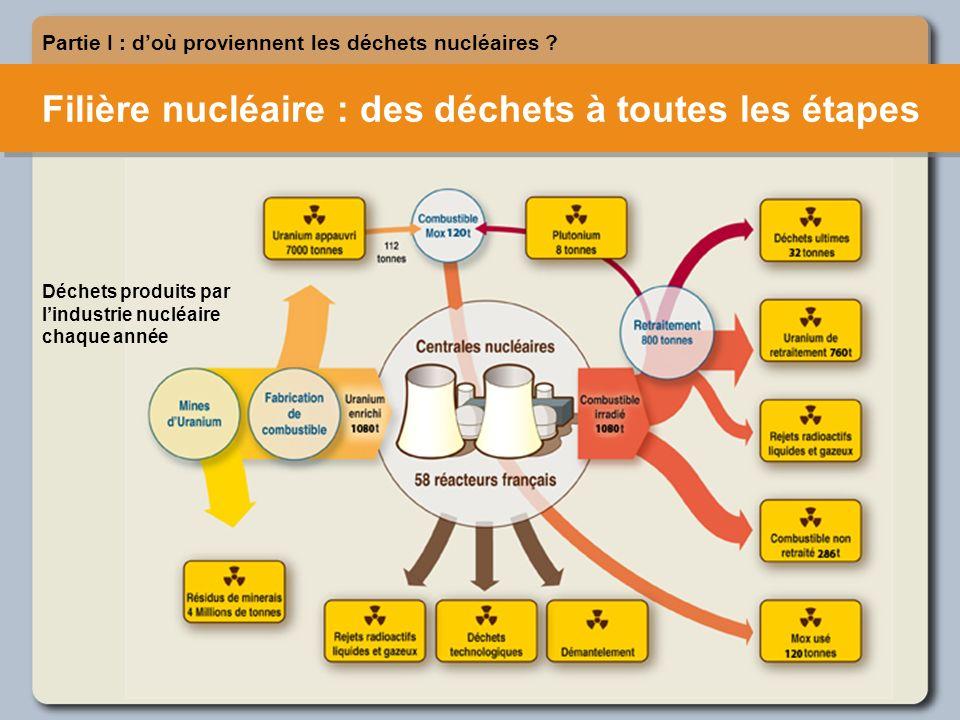 Partie I : doù proviennent les déchets nucléaires .