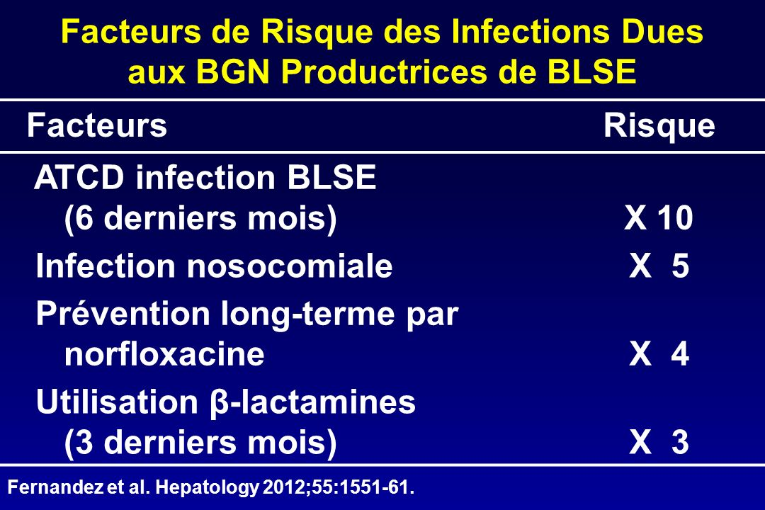 FacteursRisque ATCD infection BLSE (6 derniers mois)X 10 Infection nosocomialeX 5 Prévention long-terme par norfloxacineX 4 Utilisation β-lactamines (