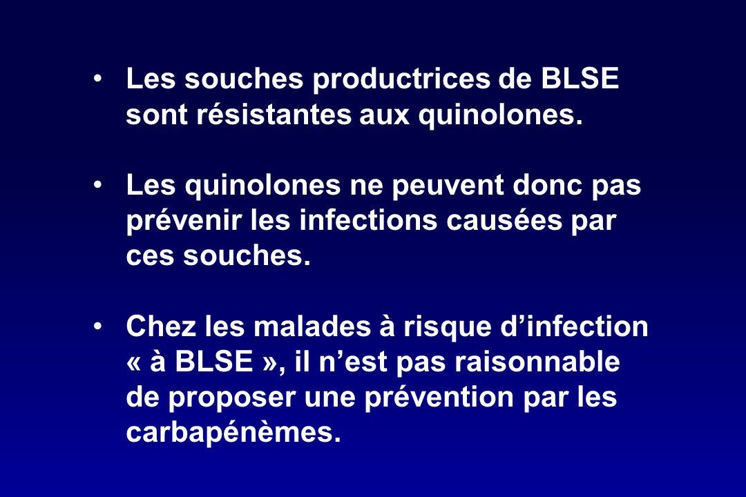 Les souches productrices de BLSE sont résistantes aux quinolones. Les quinolones ne peuvent donc pas prévenir les infections causées par ces souches.