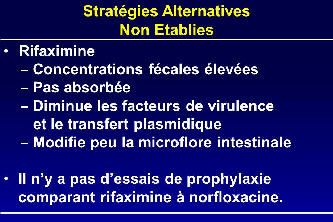 Rifaximine Concentrations fécales élevées Pas absorbée Diminue les facteurs de virulence et le transfert plasmidique Modifie peu la microflore intesti
