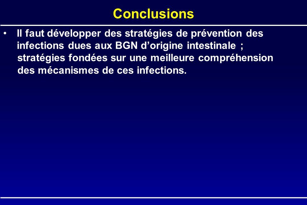 Il faut développer des stratégies de prévention des infections dues aux BGN dorigine intestinale ; stratégies fondées sur une meilleure compréhension