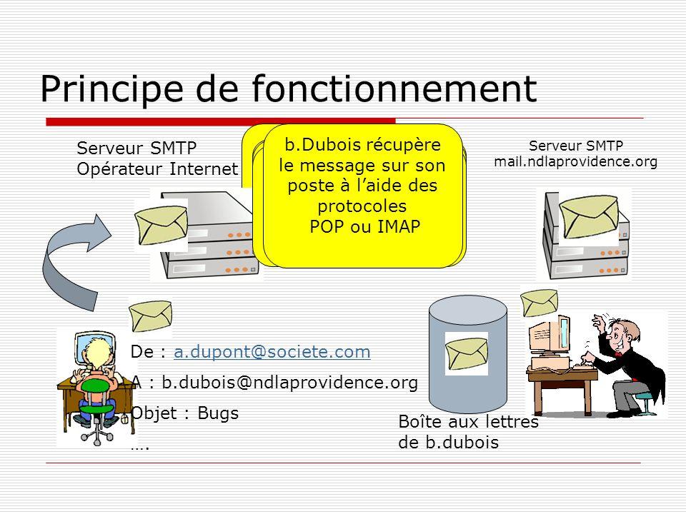 a.Dupont confie son message au Serveur SMTP de son opérateur Recherche DNS Enregistrement MX du domaine ndlaprovidence.org SMTP « route » le message v
