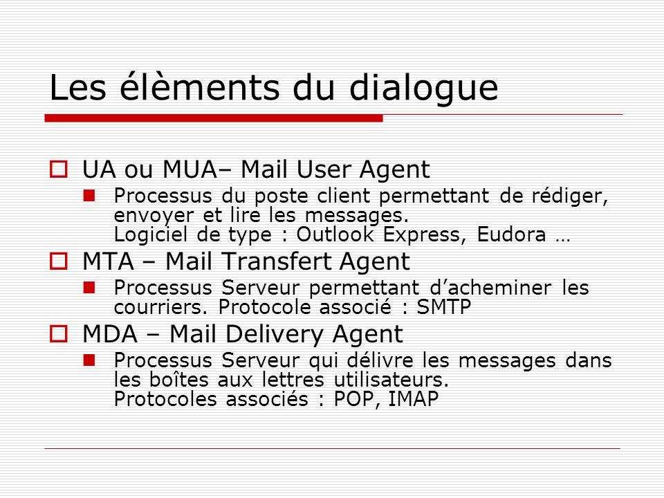 Les élèments du dialogue UA ou MUA– Mail User Agent Processus du poste client permettant de rédiger, envoyer et lire les messages. Logiciel de type :