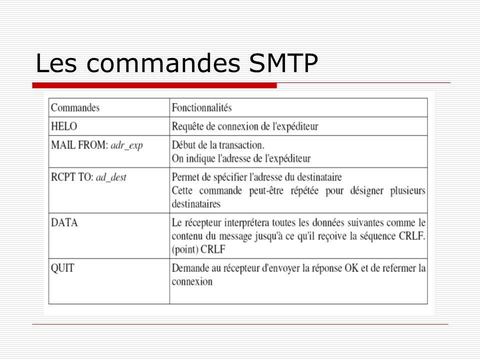 Les réponses du serveur SMTP
