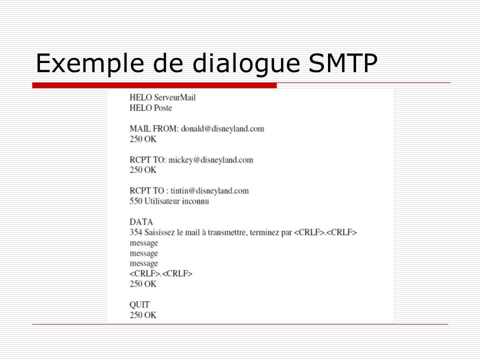 Principe de fonctionnement MTA SMTP MTA UA MDA POP/IMAP LMTP