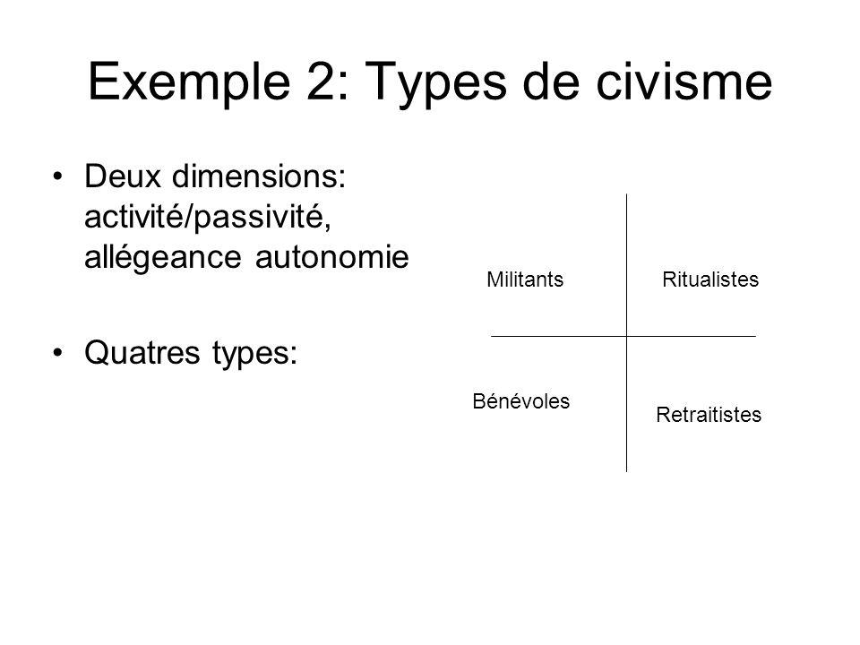Exemple 2: Types de civisme Deux dimensions: activité/passivité, allégeance autonomie Quatres types: MilitantsRitualistes Bénévoles Retraitistes