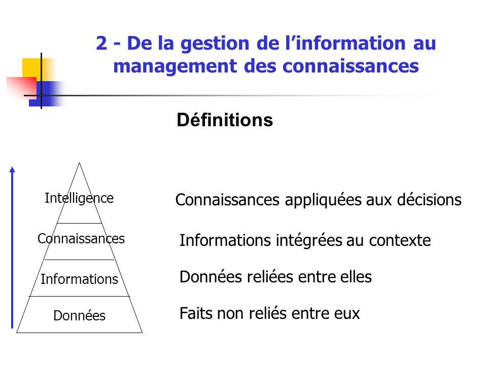 2 - De la gestion de linformation au management des connaissances Définitions Données Informations Connaissances Intelligence Connaissances appliquées aux décisions Faits non reliés entre eux Données reliées entre elles Informations intégrées au contexte