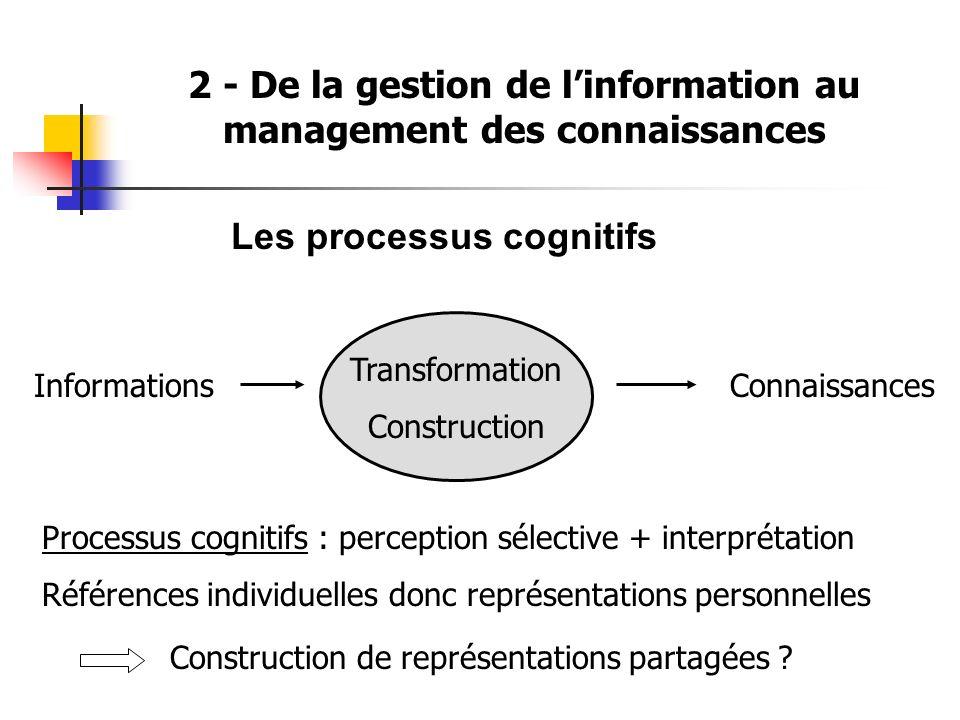 2 - De la gestion de linformation au management des connaissances Les processus cognitifs InformationsConnaissances Processus cognitifs : perception s
