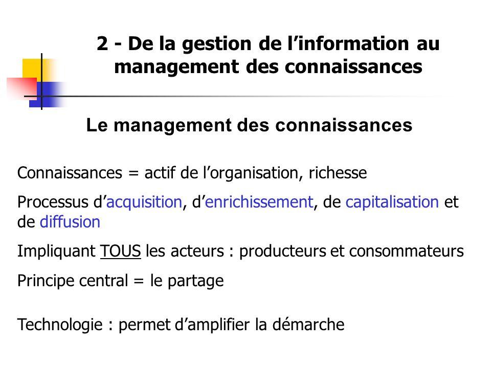 2 - De la gestion de linformation au management des connaissances Le management des connaissances Connaissances = actif de lorganisation, richesse Pro