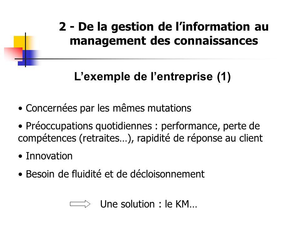 2 - De la gestion de linformation au management des connaissances Lexemple de lentreprise (1) Concernées par les mêmes mutations Préoccupations quotid