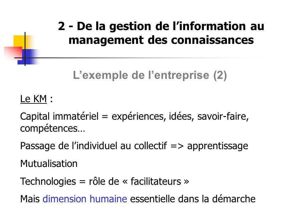 2 - De la gestion de linformation au management des connaissances Lexemple de lentreprise (2) Le KM : Capital immatériel = expériences, idées, savoir-faire, compétences… Passage de lindividuel au collectif => apprentissage Mutualisation Technologies = rôle de « facilitateurs » Mais dimension humaine essentielle dans la démarche