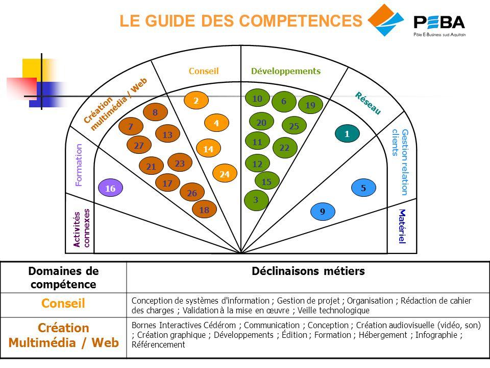 LE GUIDE DES COMPETENCES 3 6 22 Matériel Réseau Conseil Formation Développements Gestion relation clients Création multimédia / Web Activités connexes