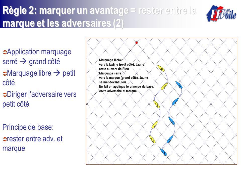 Application marquage serré grand côté Marquage libre petit côté Diriger ladversaire vers petit côté Principe de base: rester entre adv. et marque Règl