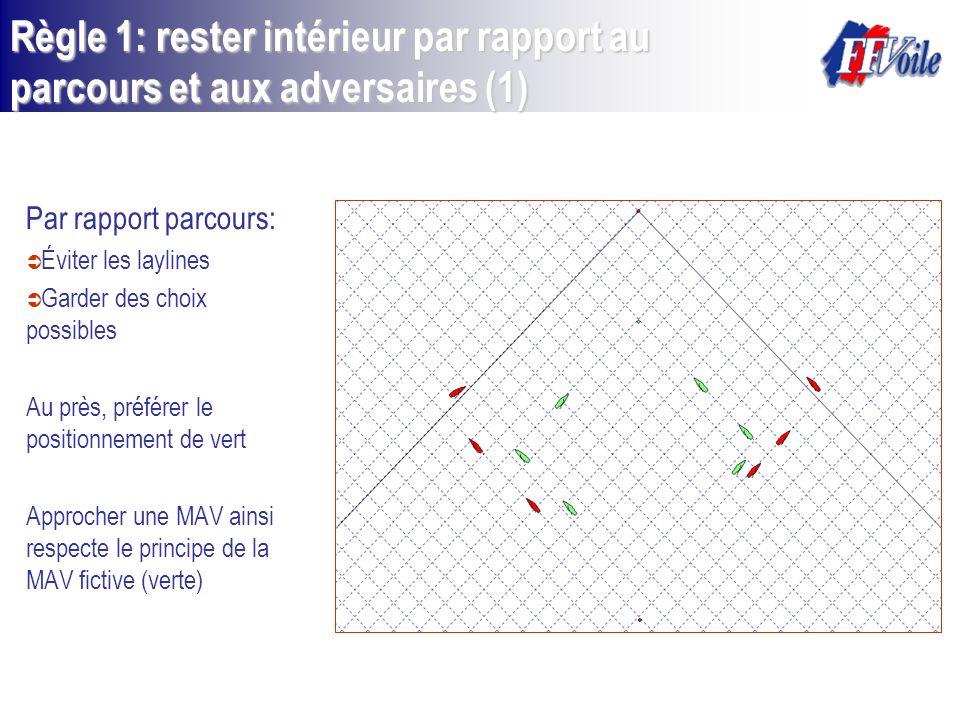 Règle 1: rester intérieur par rapport au parcours et aux adversaires (1) Par rapport parcours: Éviter les laylines Garder des choix possibles Au près,
