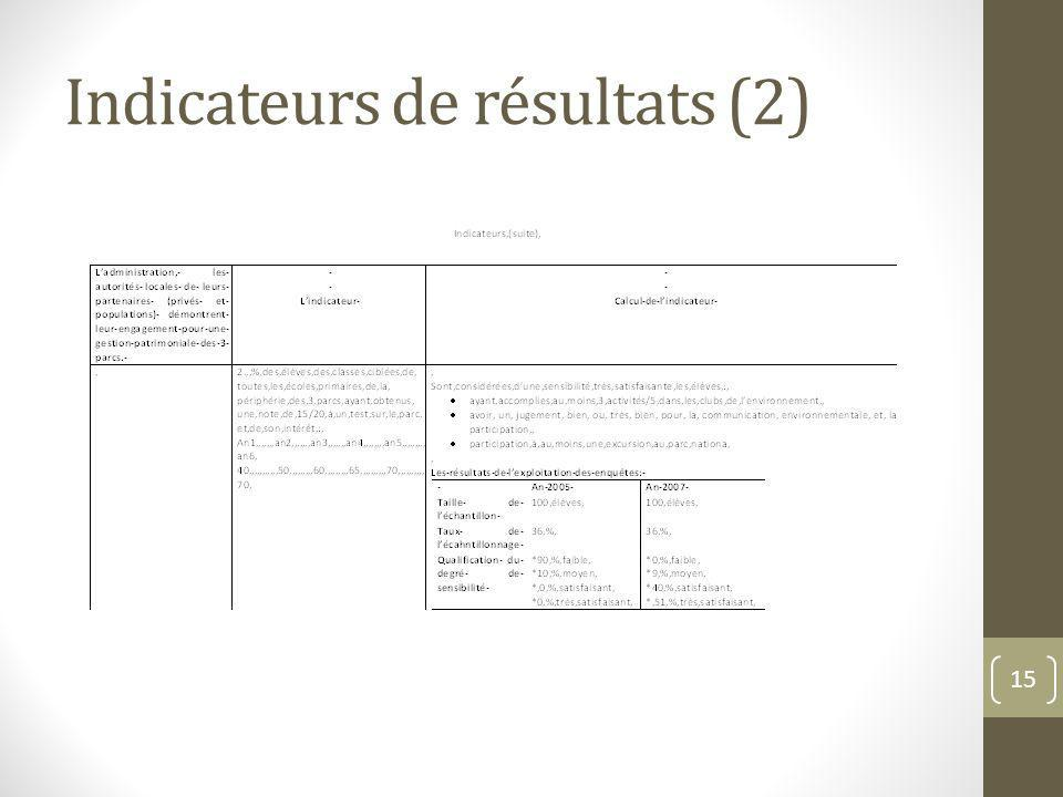 Indicateurs de résultats (2) 15