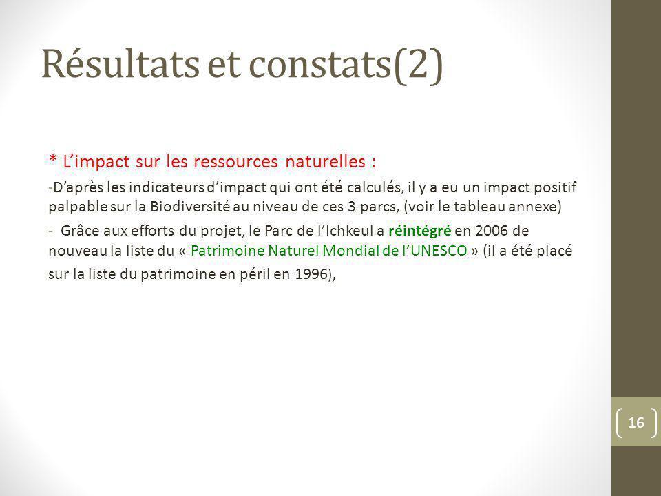 Résultats et constats(2) * Limpact sur les ressources naturelles : -Daprès les indicateurs dimpact qui ont été calculés, il y a eu un impact positif p