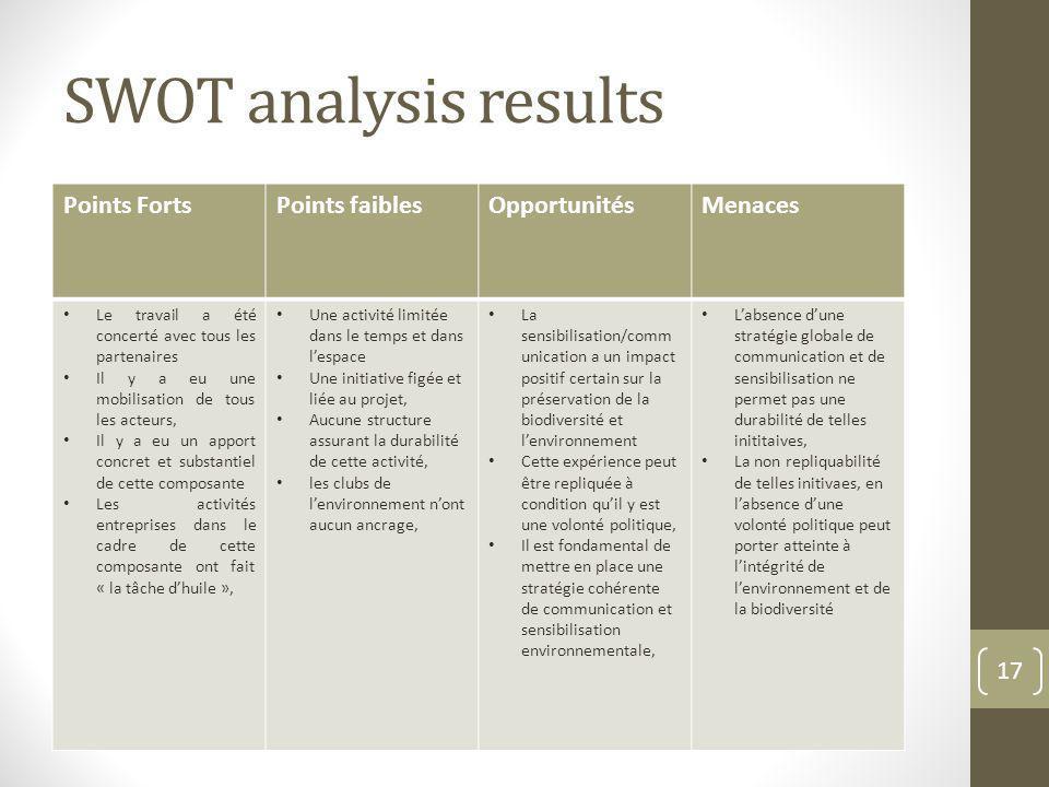 SWOT analysis results Points FortsPoints faiblesOpportunitésMenaces Le travail a été concerté avec tous les partenaires Il y a eu une mobilisation de
