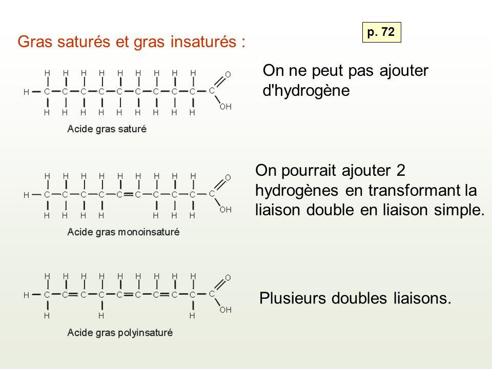 Gras saturés et gras insaturés : On ne peut pas ajouter d hydrogène On pourrait ajouter 2 hydrogènes en transformant la liaison double en liaison simple.