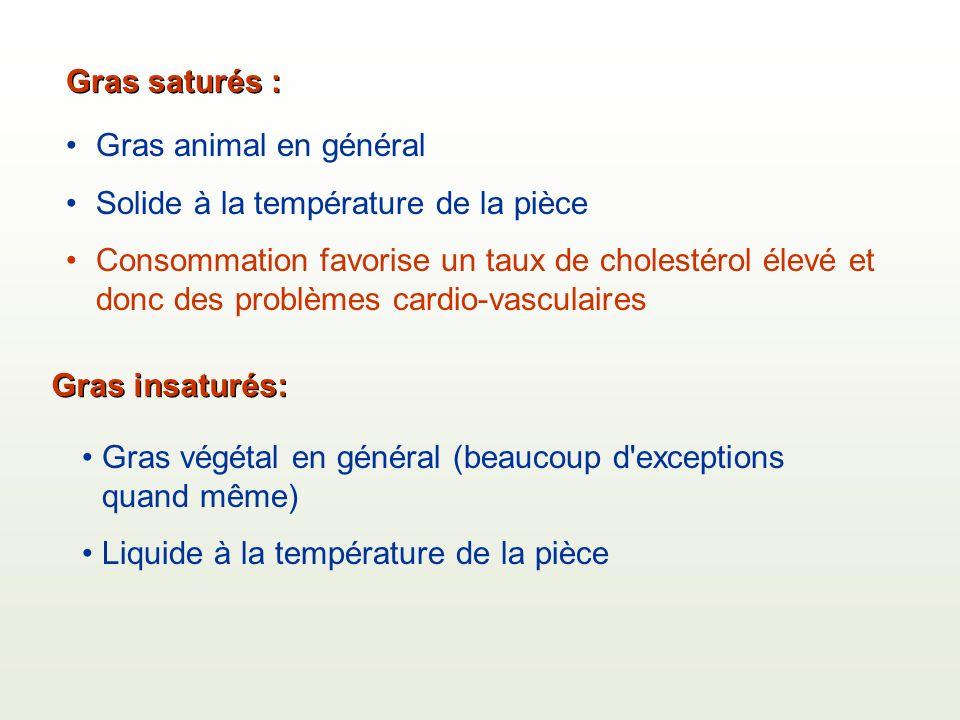 Gras saturés : Gras animal en général Solide à la température de la pièce Consommation favorise un taux de cholestérol élevé et donc des problèmes cardio-vasculaires Gras insaturés: Gras végétal en général (beaucoup d exceptions quand même) Liquide à la température de la pièce