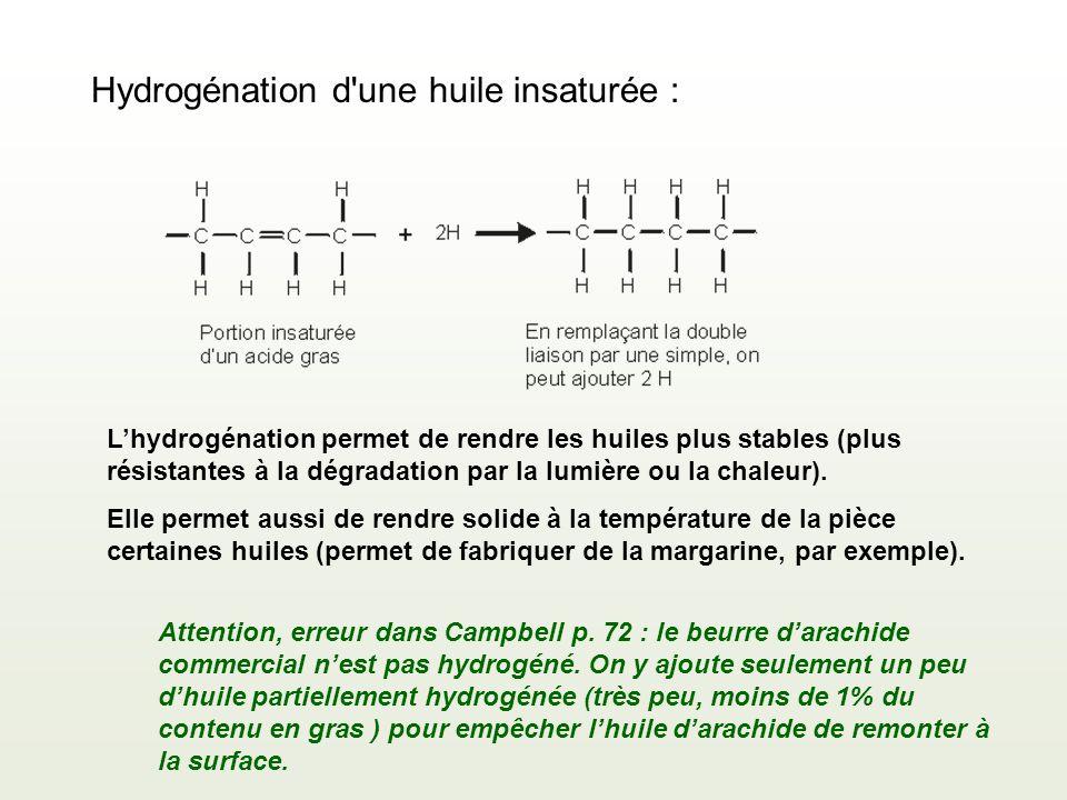 Hydrogénation d'une huile insaturée : Lhydrogénation permet de rendre les huiles plus stables (plus résistantes à la dégradation par la lumière ou la