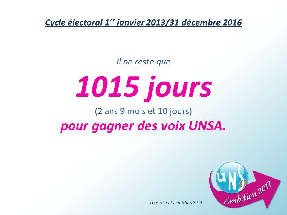 Il ne reste que 1015 jours (2 ans 9 mois et 10 jours) pour gagner des voix UNSA.