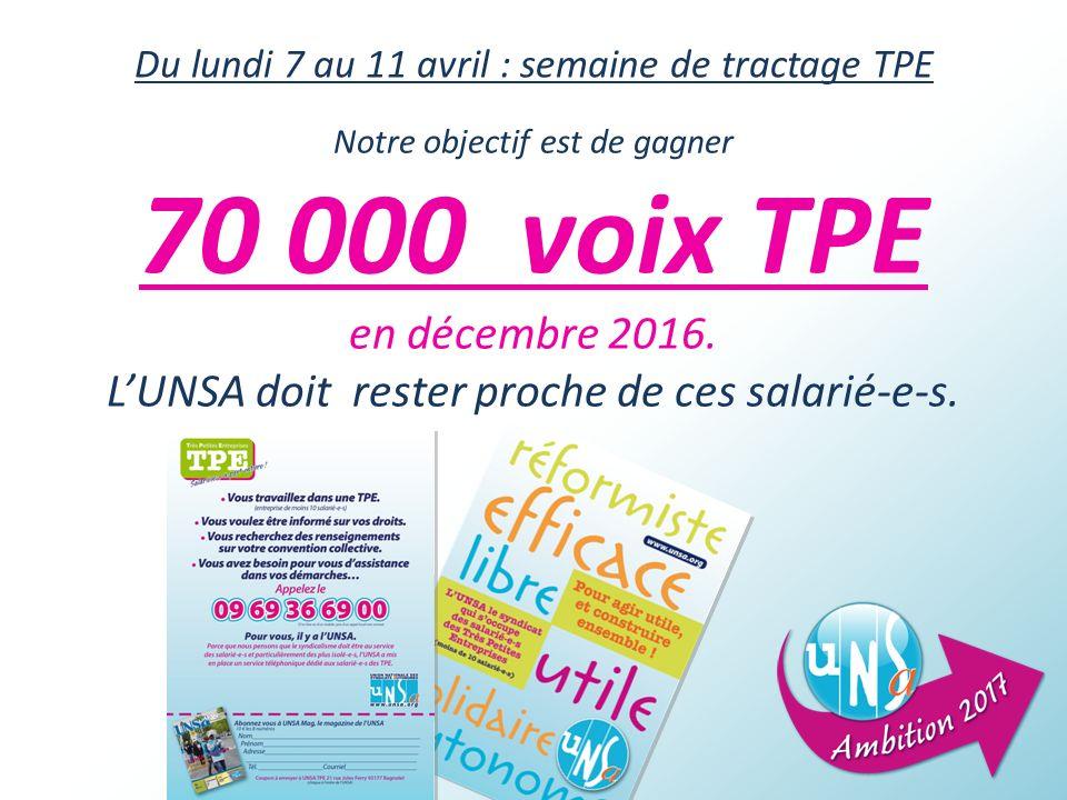 Du lundi 7 au 11 avril : semaine de tractage TPE Notre objectif est de gagner 70 000 voix TPE en décembre 2016.