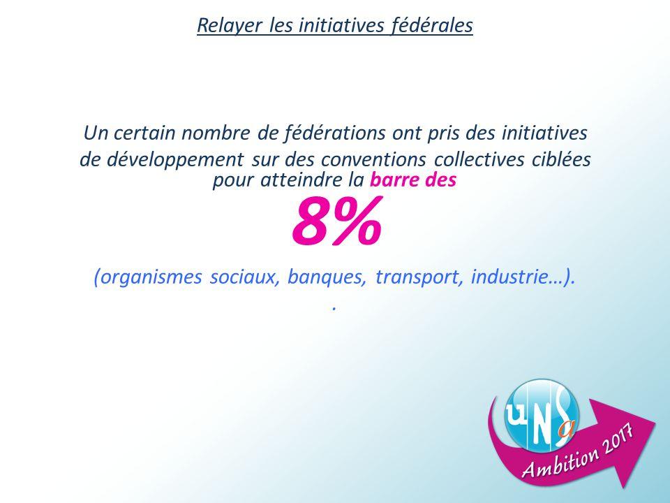 Relayer les initiatives fédérales Un certain nombre de fédérations ont pris des initiatives de développement sur des conventions collectives ciblées pour atteindre la barre des 8% (organismes sociaux, banques, transport, industrie…)..