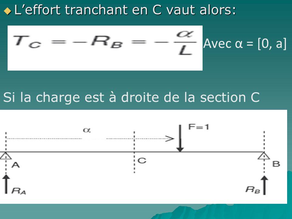 Leffort tranchant en C vaut alors: Leffort tranchant en C vaut alors: Avec α = [0, a] Si la charge est à droite de la section C