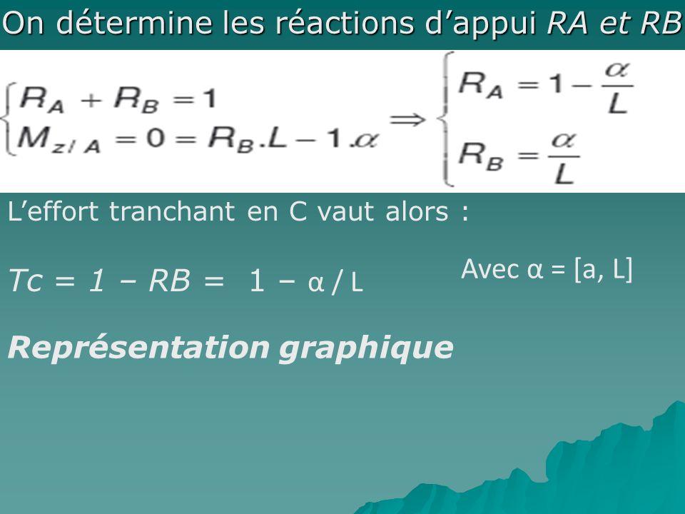 On détermine les réactions dappui RA et RB On détermine les réactions dappui RA et RB Leffort tranchant en C vaut alors : Tc = 1 – RB = 1 – α / L Avec