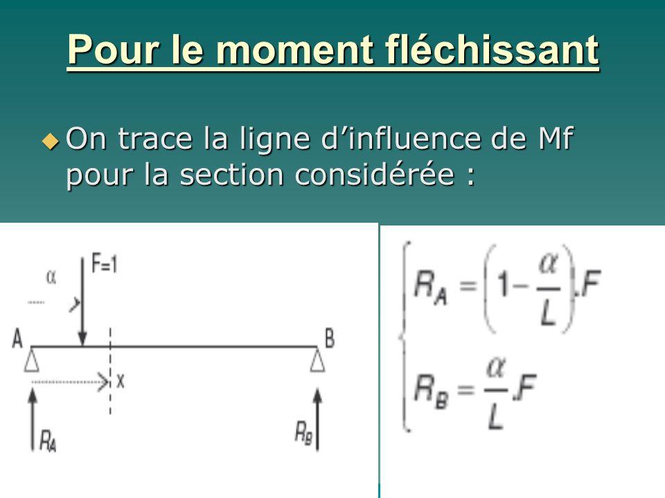 Pour le moment fléchissant On trace la ligne dinfluence de Mf pour la section considérée : On trace la ligne dinfluence de Mf pour la section considér