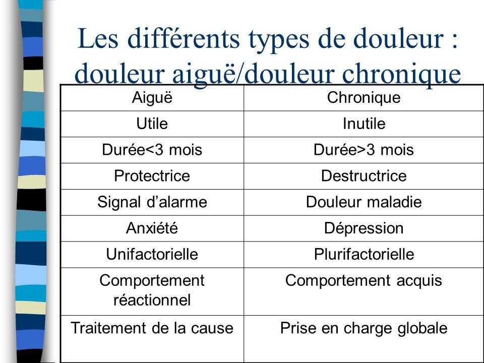 Les différents types de douleur : douleur aiguë/douleur chronique AiguëChronique UtileInutile Durée<3 moisDurée>3 mois ProtectriceDestructrice Signal