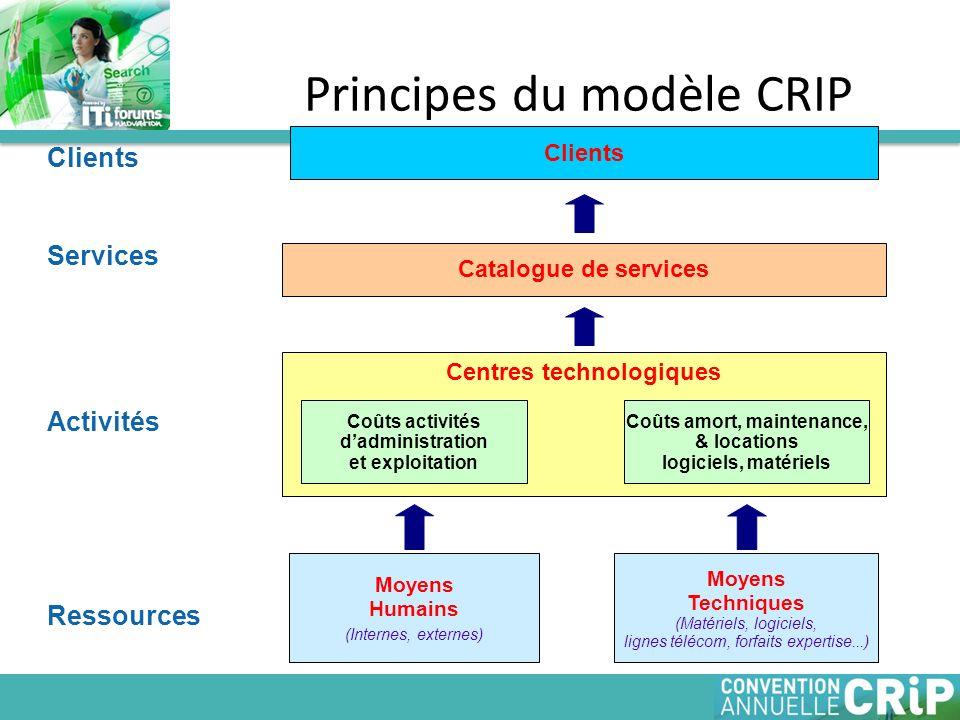 Principes du modèle CRIP Moyens Humains (Internes, externes) Catalogue de services Clients Moyens Techniques (Matériels, logiciels, lignes télécom, fo