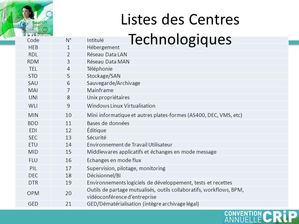 CodeN°Intitulé HEB1Hébergement RDL2Réseau Data LAN RDM3Réseau Data MAN TEL4Téléphonie STO5Stockage/SAN SAU6Sauvegarde/Archivage MAI7Mainframe UNI8Unix propriétaires WLI9Windows Linux Virtualisation MIN10Mini informatique et autres plates-formes (AS400, DEC, VMS, etc) BDD11Bases de données EDI12Éditique SEC13Sécurité ETU14Environnement de Travail Utilisateur MID15Middlewares applicatifs et échanges en mode message FLU16Echanges en mode flux PIL17Supervision, pilotage, monitoring DEC18Décisionnel/BI DTR19Environnements logiciels de développement, tests et recettes OPM20 Outils de partage mutualisés, outils collaboratifs, workflows, BPM, vidéoconférence dentreprise GED21GED/Dématérialisation (intègre archivage légal) Listes des Centres Technologiques