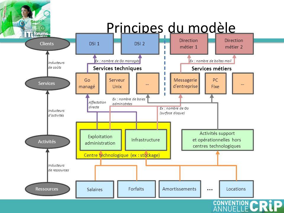 Principes du modèle ForfaitsAmortissementsLocations … Exploitation administration Infrastructure Activités support et opérationnelles hors centres tec
