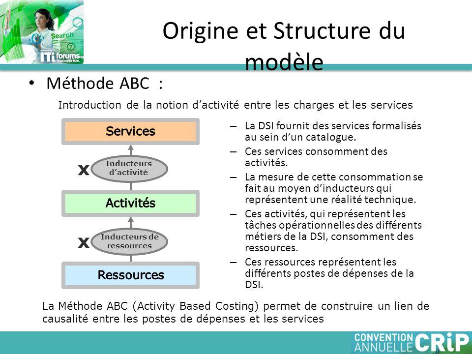 Méthode ABC : Origine et Structure du modèle Inducteurs dactivité x Inducteurs de ressources x – La DSI fournit des services formalisés au sein dun ca