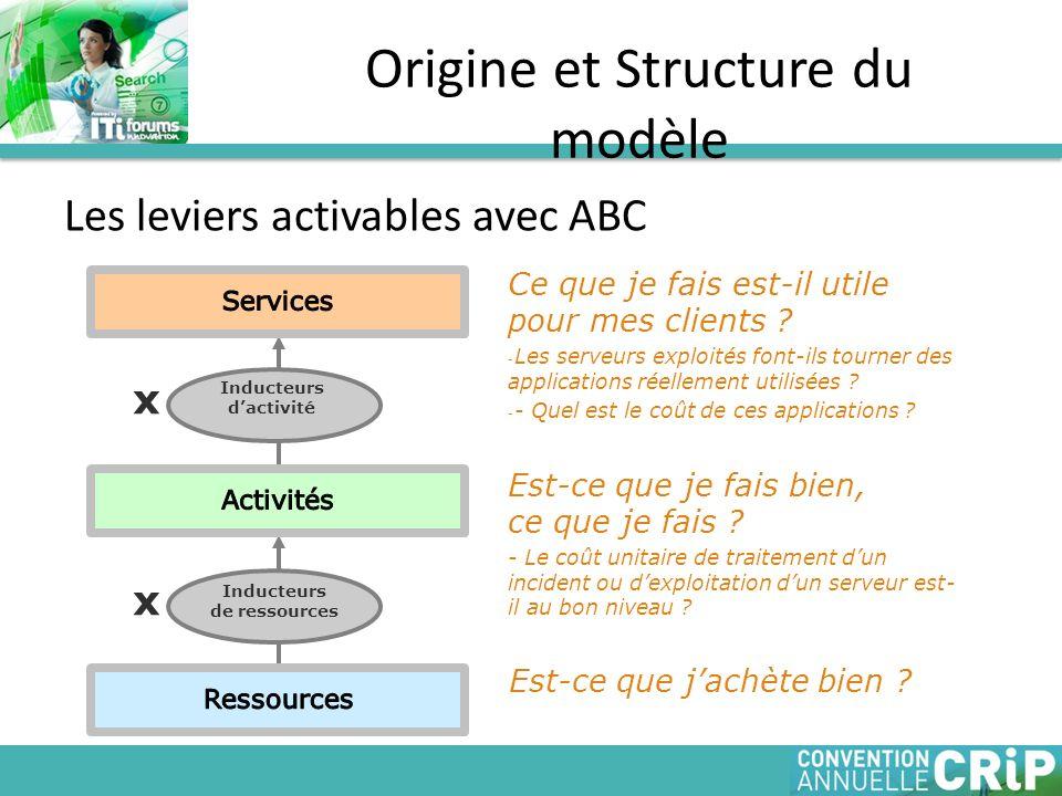 Les leviers activables avec ABC Origine et Structure du modèle Inducteurs dactivité x Inducteurs de ressources x Ce que je fais est-il utile pour mes
