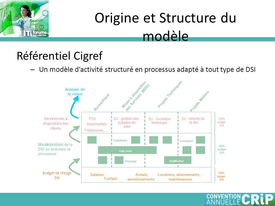 Référentiel Cigref – Un modèle dactivité structuré en processus adapté à tout type de DSI Origine et Structure du modèle