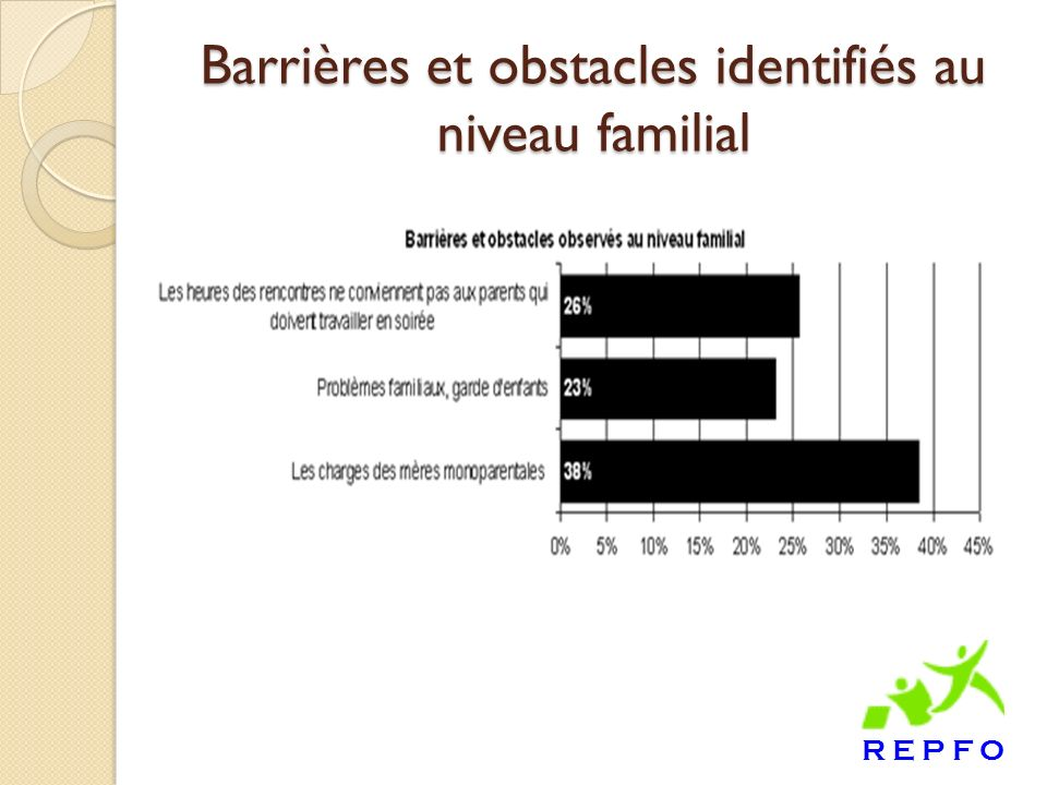 Barrières et obstacles identifiés au niveau familial