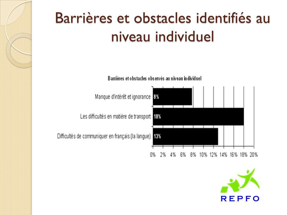 Barrières et obstacles identifiés au niveau individuel