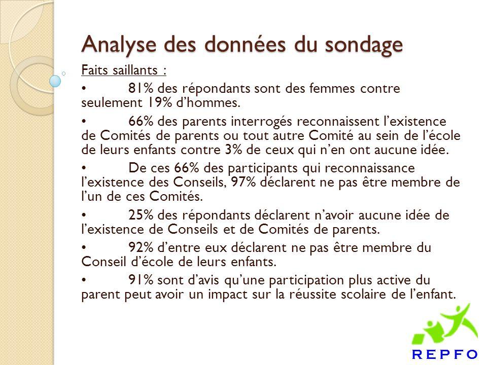 Analyse des données du sondage Faits saillants : 81% des répondants sont des femmes contre seulement 19% dhommes.