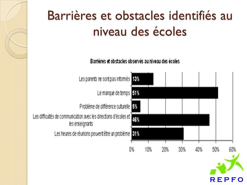 Barrières et obstacles identifiés au niveau des écoles