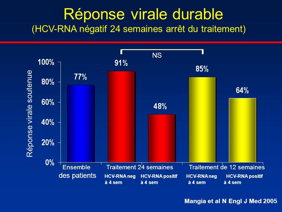 Ensemble Traitement 24 semaines Traitement de 12 semaines des patients HCV-RNA neg HCV-RNA positif HCV-RNA neg HCV-RNA positif à 4 sem à 4 sem à 4 sem